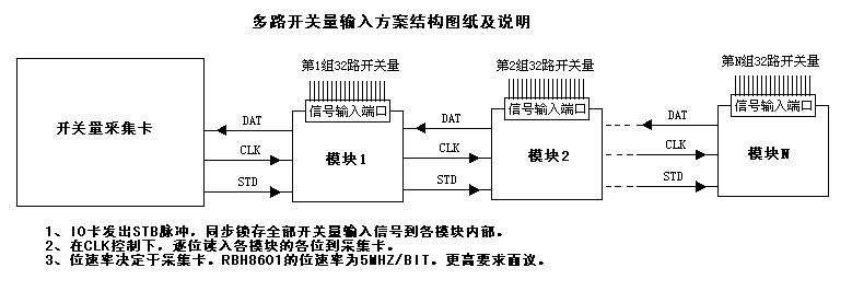 方案结构:如下图  方案举例: 某单位需要采集256个压力信号,信号已经调理成0-10V范围的标准电压。按照以前的方法,直接使用采集卡,一般每个采集卡可采集32路信号,需要8个采集卡,普通计算机一般没有这么多PCI插槽,即使使用有8个PCI插槽的工控机,采集卡价格较贵,所以这种方案是不可取的。按照我公司的模块扩展方案,就只需要1个PCI采集卡,加8个扩展模块,加1个开关电源,一般的计算机就可以满足要求,不必另配工控机。如果选用AD7202E采集卡,该卡的芯片速度为100K,实际采样速度最高80K,分配到2